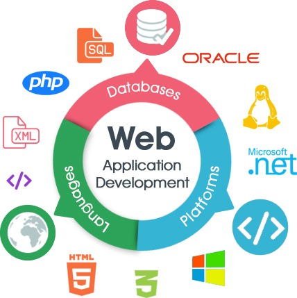 Web Application Development Shahwebsetters